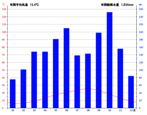 いすみ市の雨温図 (年間の気候グラフ)