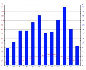 御宿の気候グラフ (月別の気温と降水量の比較)