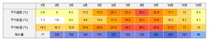 御宿の雨温図 (最高・最低気温と降水量の月別比較)