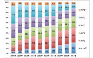 ふるさと回帰支援センター利用者の年代別推移