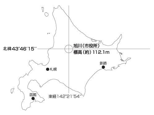 旭川市の地理上の位置