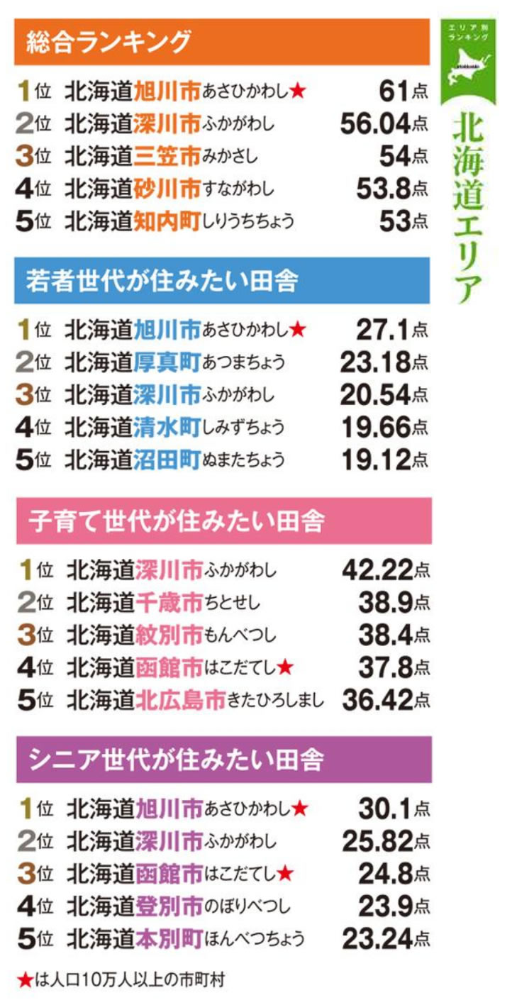 北海道エリアの部門別トップ5抜粋