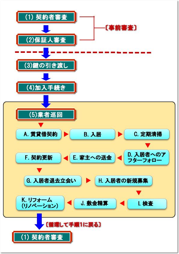 管理委託の循環サイクル