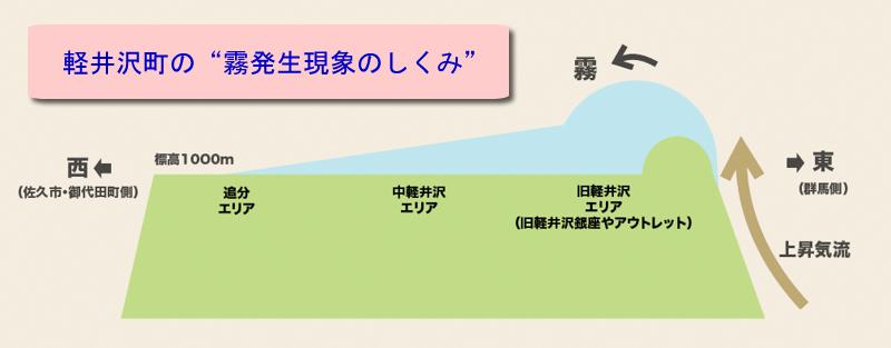 軽井沢町で霧が発生する現象のしくみ
