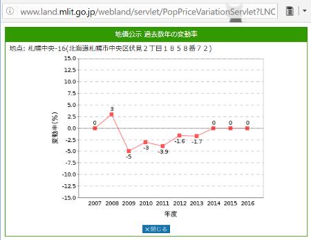 札幌中央-16の地価公示変動グラフ