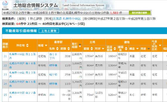 札幌市中央区の取引価格情報一覧
