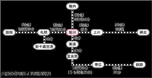 旭川駅と道内JR主要駅間の所要時間